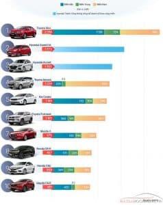 10 xe bán chạy nhất Việt Nam tháng 9 2018