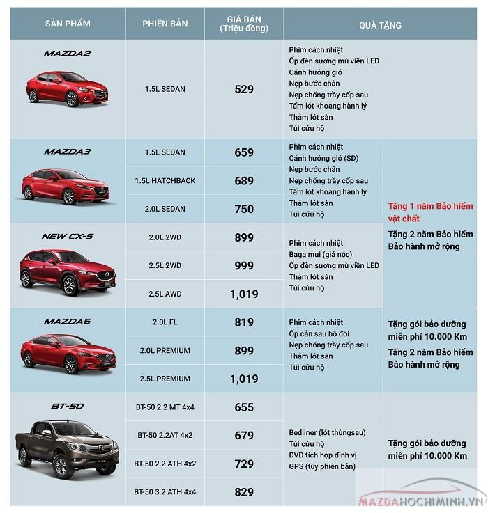 Bảng giá Mazda kèm quà tặng tháng 10/2018
