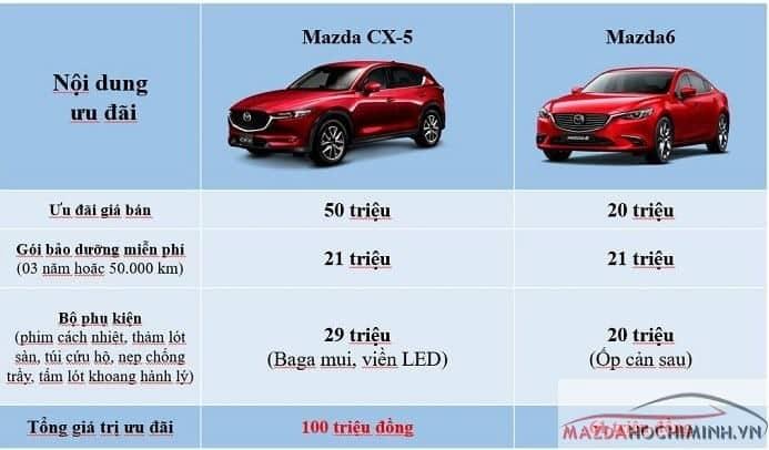 các gói siêu khuyến mãi Mazda dành cho khách hàng chỉ trong tháng 7
