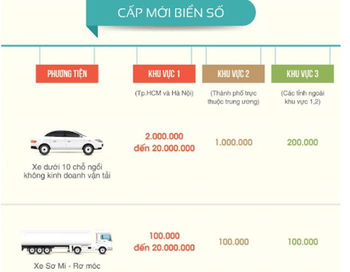 Bảng phí cấp biển số xe oto các loại
