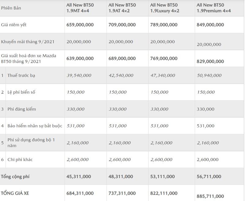 Bảng giá lăn bánh xe Mazda BT50 tại các tỉnh thành